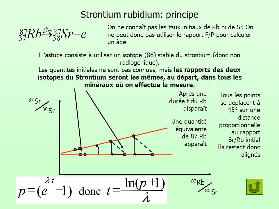 Strontium rubidium: principe