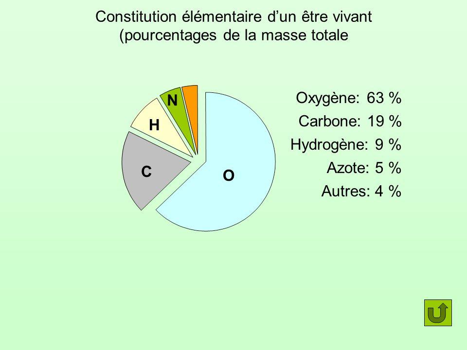 Constitution élémentaire d'un être vivant (pourcentages de la masse totale
