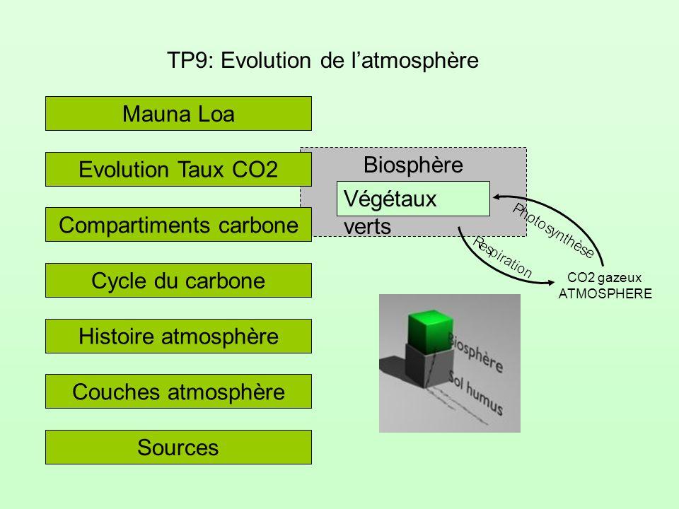 TP9: Evolution de l'atmosphère