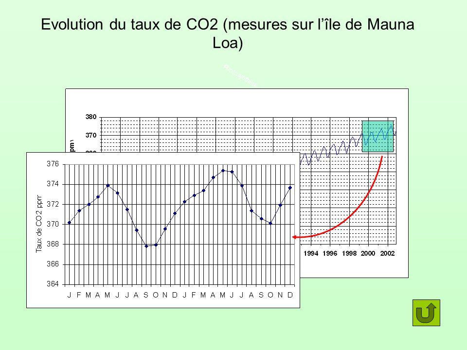Evolution du taux de CO2 (mesures sur l'île de Mauna Loa)