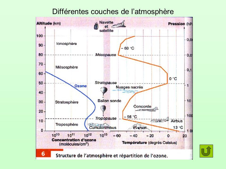 Différentes couches de l'atmosphère