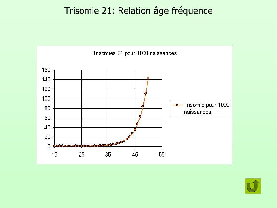 Trisomie 21: Relation âge fréquence