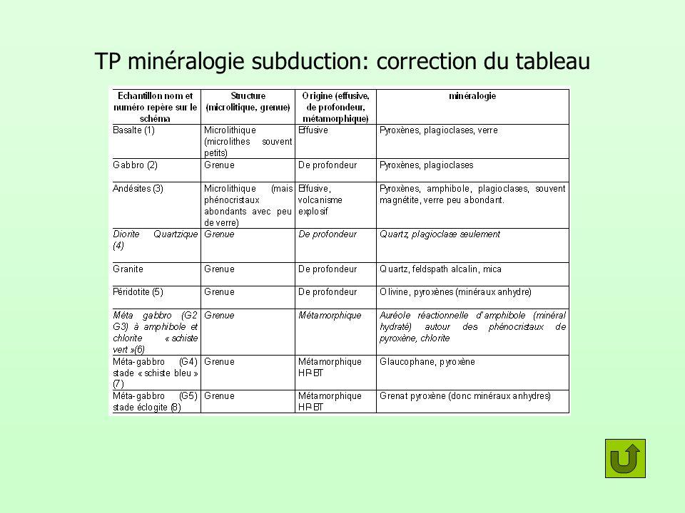 TP minéralogie subduction: correction du tableau