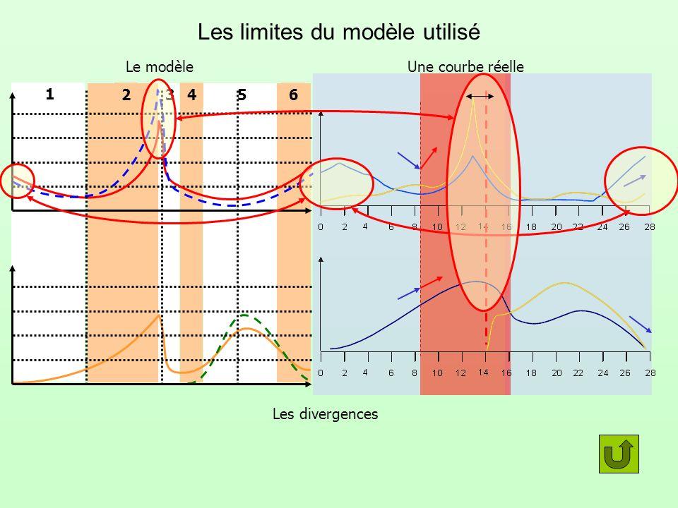 Les limites du modèle utilisé