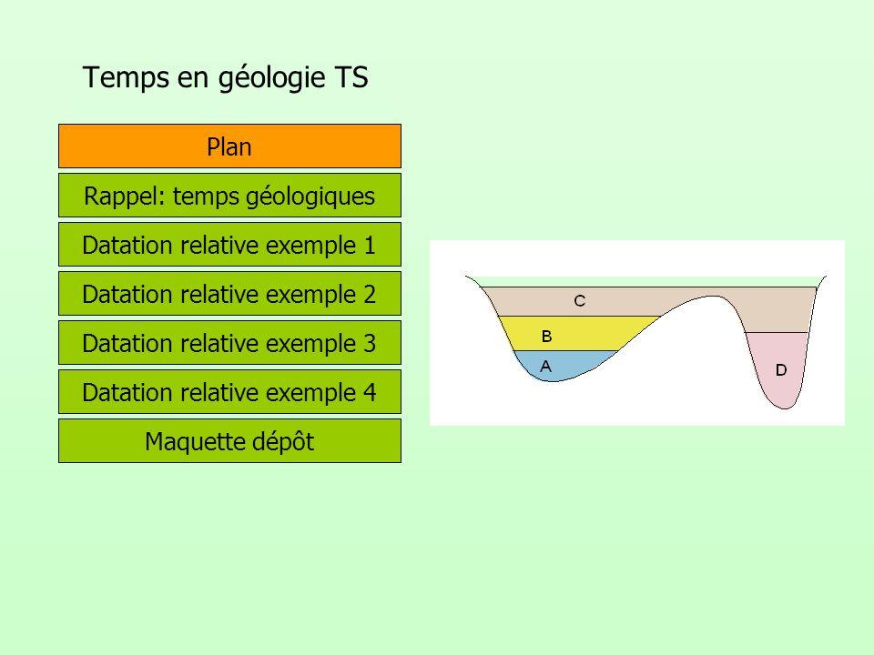 Temps en géologie TS Plan Rappel: temps géologiques