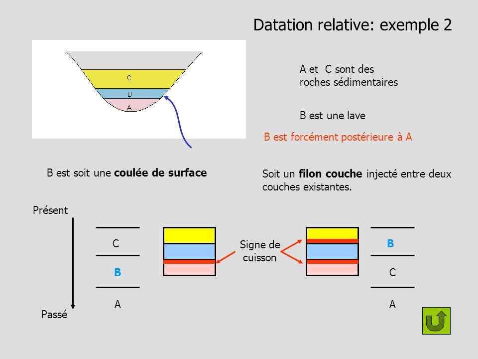 Datation relative: exemple 2