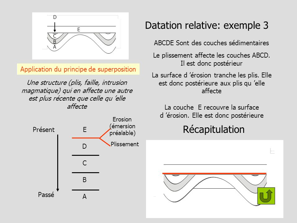 Datation relative: exemple 3