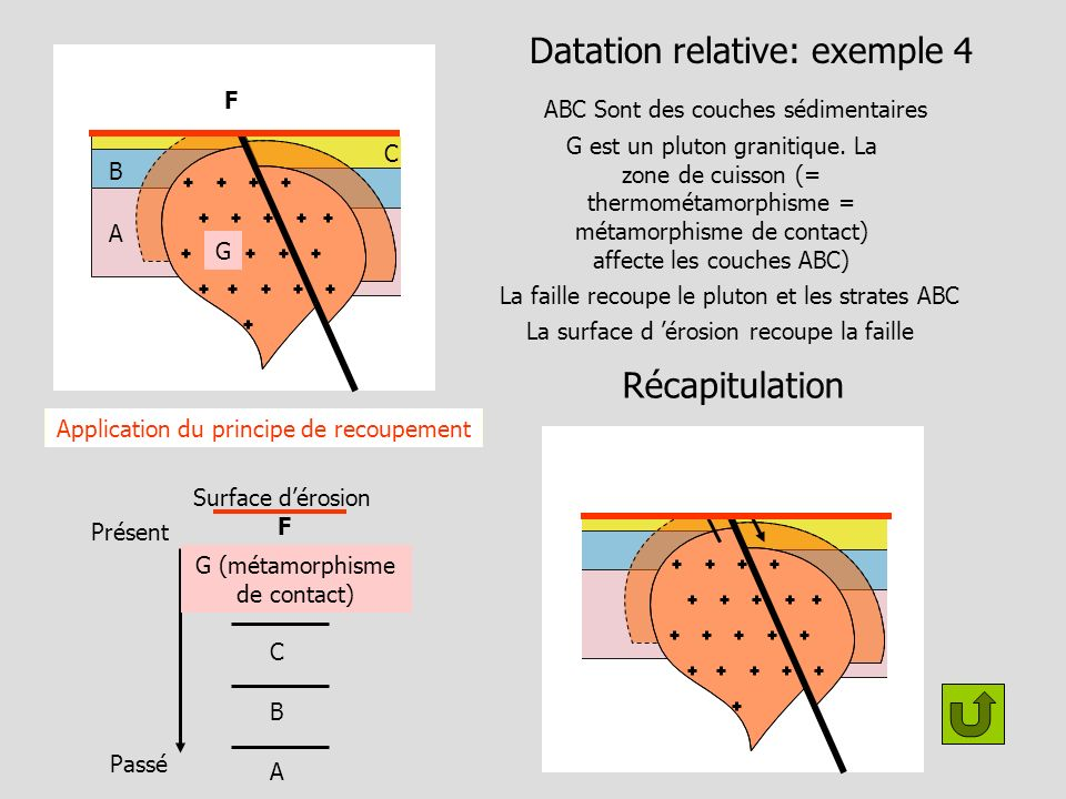 Datation relative: exemple 4