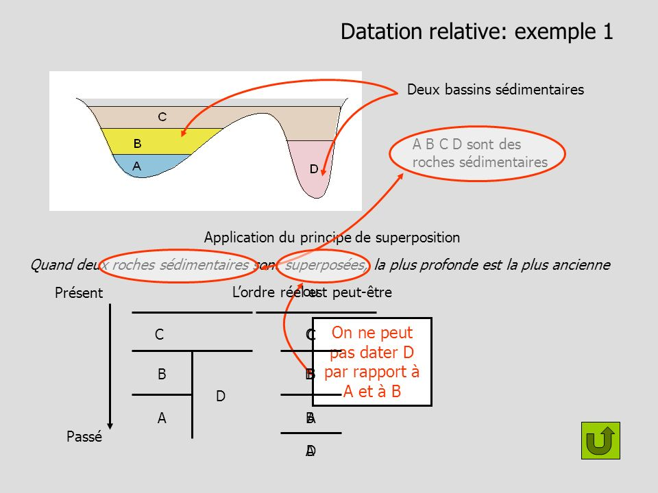 Datation relative: exemple 1