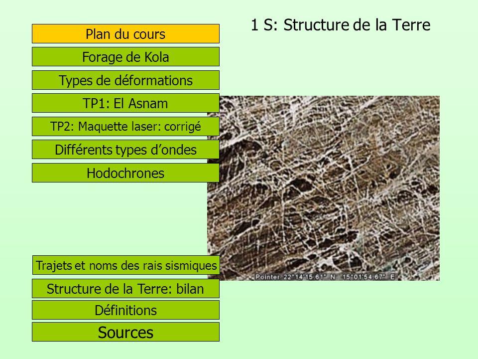 1 S: Structure de la Terre