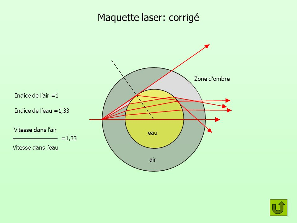Maquette laser: corrigé