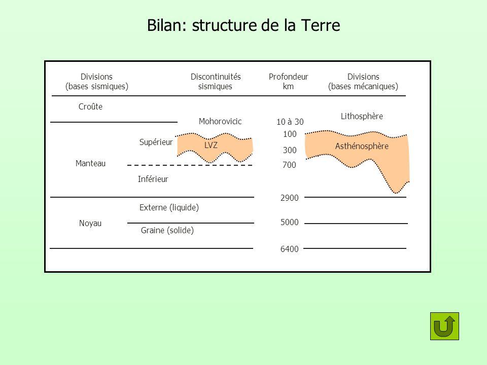 Bilan: structure de la Terre