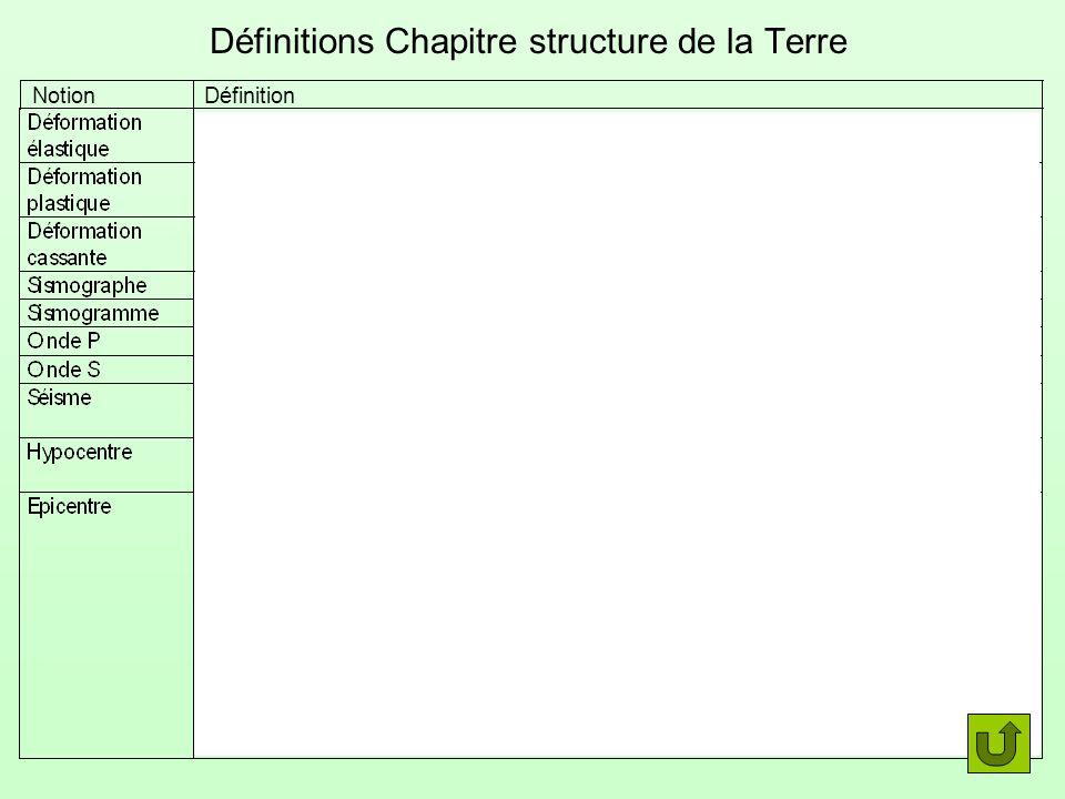 Définitions Chapitre structure de la Terre
