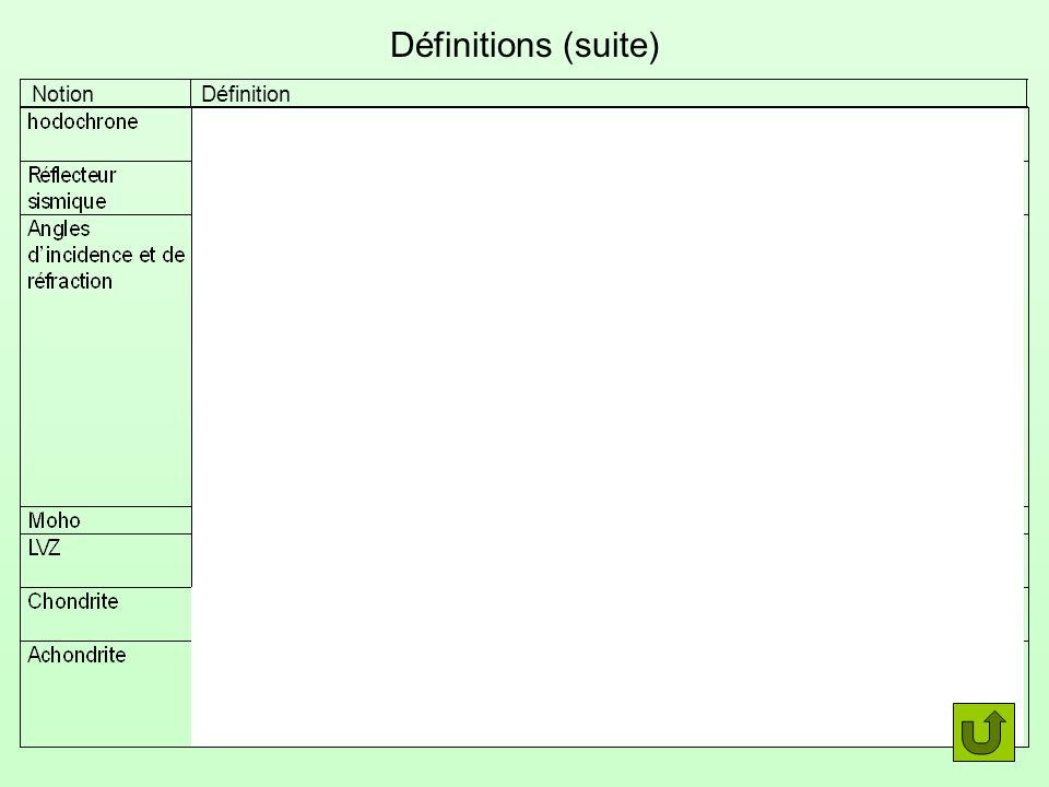 Définitions (suite) Notion Définition