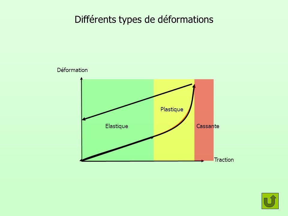 Différents types de déformations