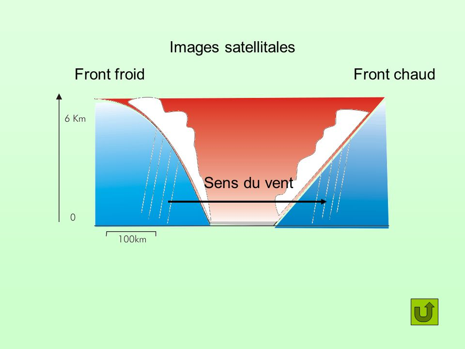 Images satellitales Front froid Front chaud Sens du vent