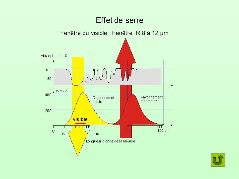 Effet de serre Fenêtre du visible Fenêtre IR 8 à 12 µm visible