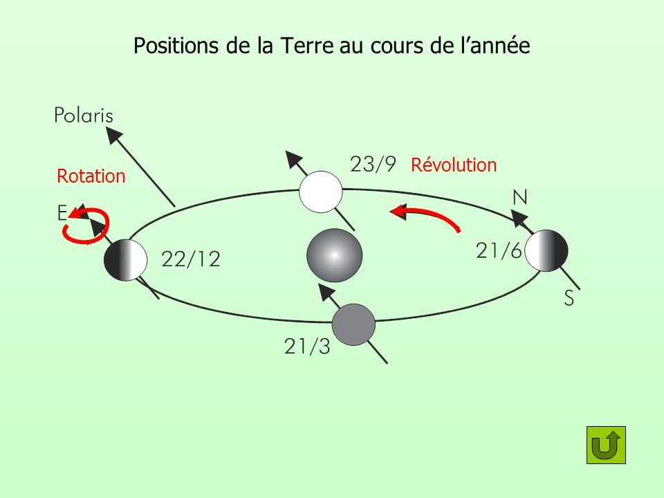 Positions de la Terre au cours de l'année