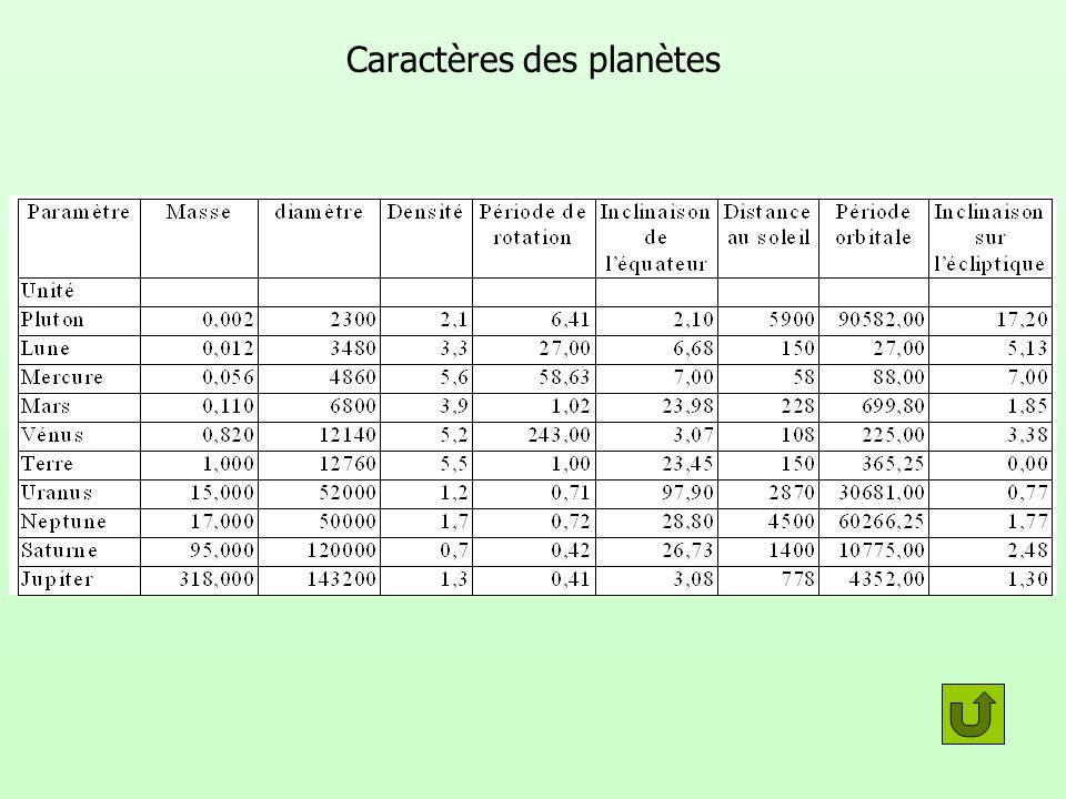 Caractères des planètes