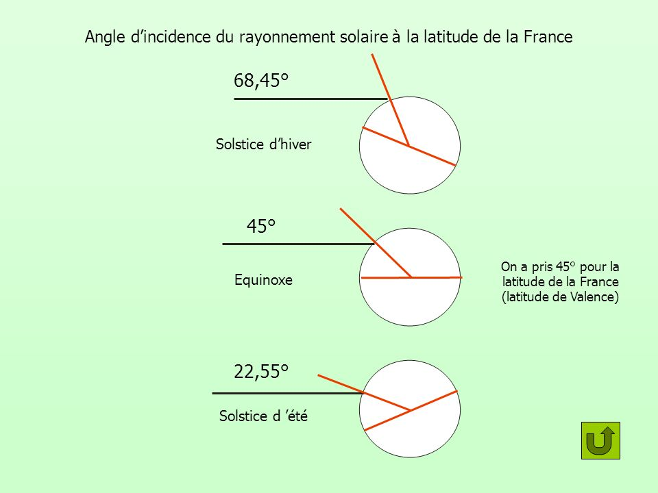 Angle d'incidence du rayonnement solaire à la latitude de la France