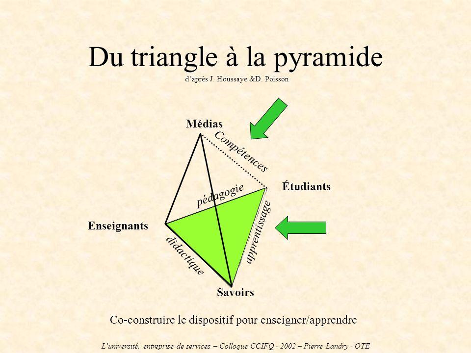 Du triangle à la pyramide d'après J. Houssaye &D. Poisson