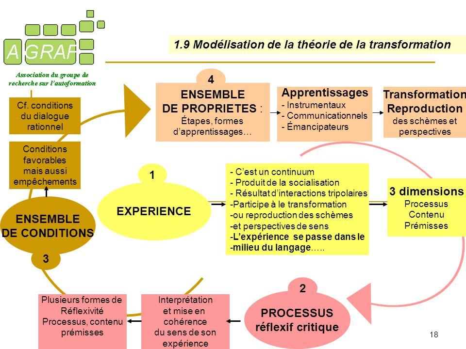1.9 Modélisation de la théorie de la transformation
