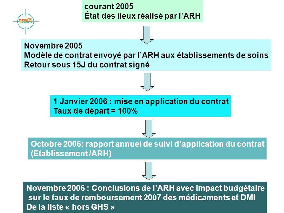 courant 2005 État des lieux réalisé par l'ARH. Novembre 2005. Modèle de contrat envoyé par l'ARH aux établissements de soins.