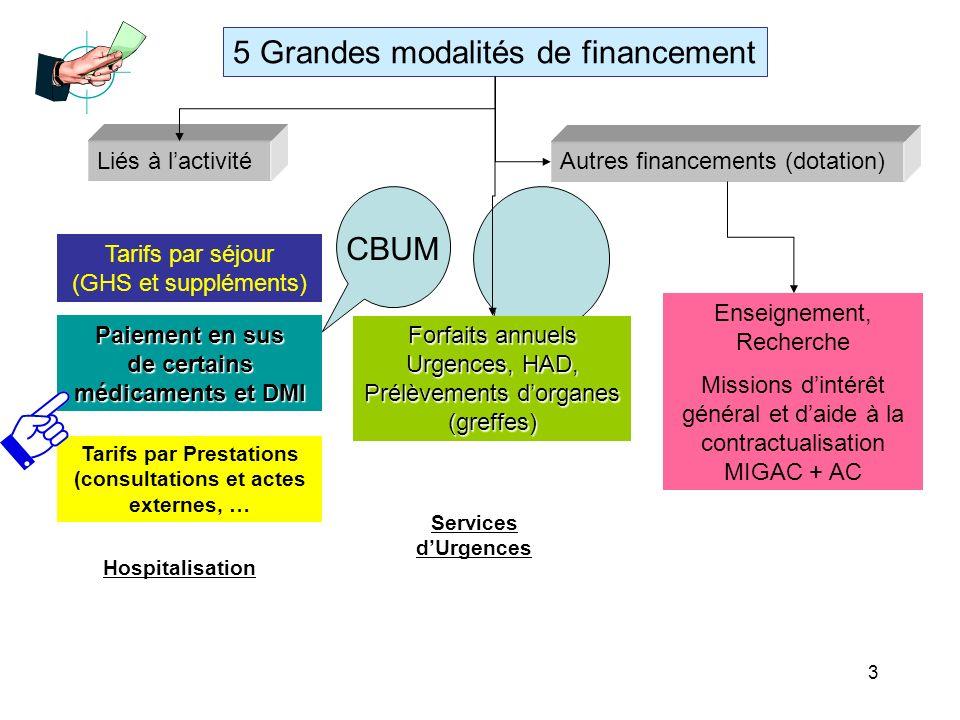 5 Grandes modalités de financement