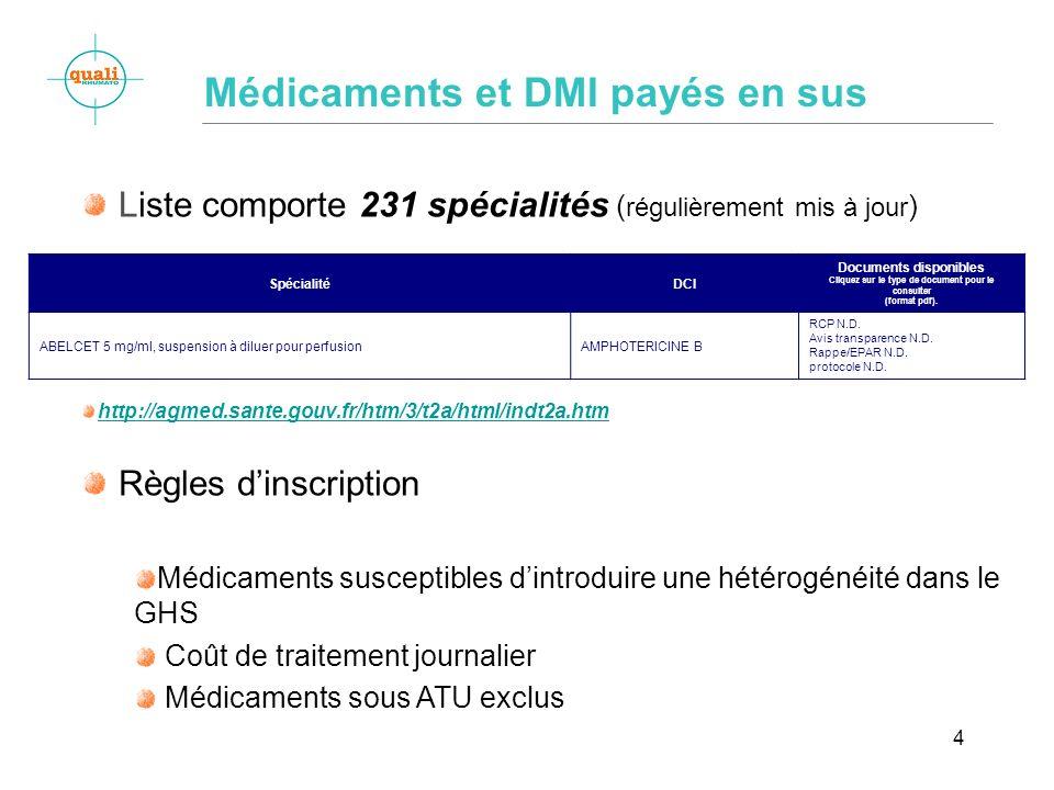 Médicaments et DMI payés en sus