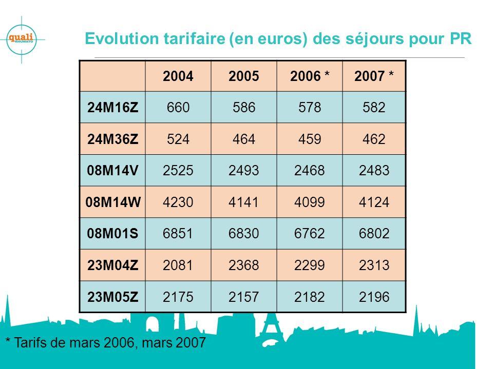 Evolution tarifaire (en euros) des séjours pour PR
