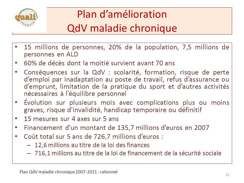 Plan d'amélioration QdV maladie chronique