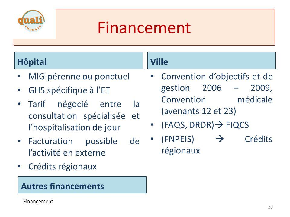 Financement Hôpital Ville MIG pérenne ou ponctuel