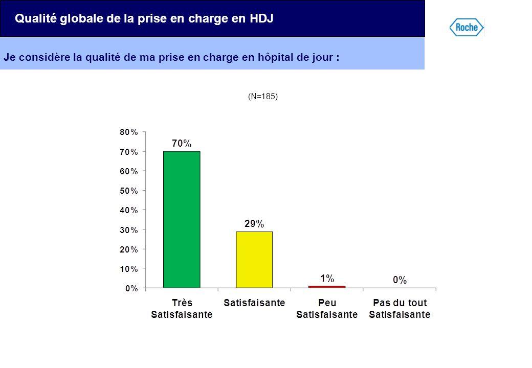 Qualité globale de la prise en charge en HDJ