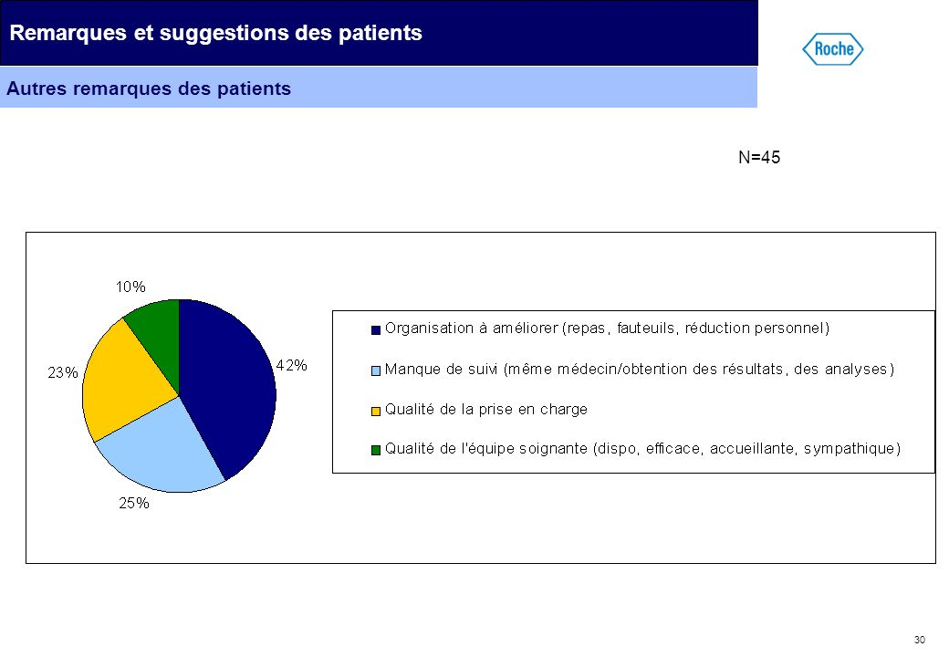 Remarques et suggestions des patients