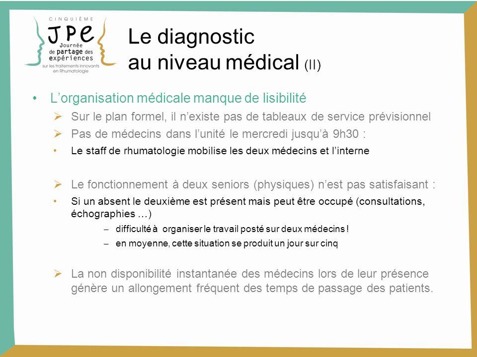 Le diagnostic au niveau médical (II)