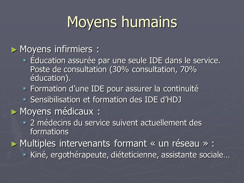 Moyens humains Moyens infirmiers : Moyens médicaux :