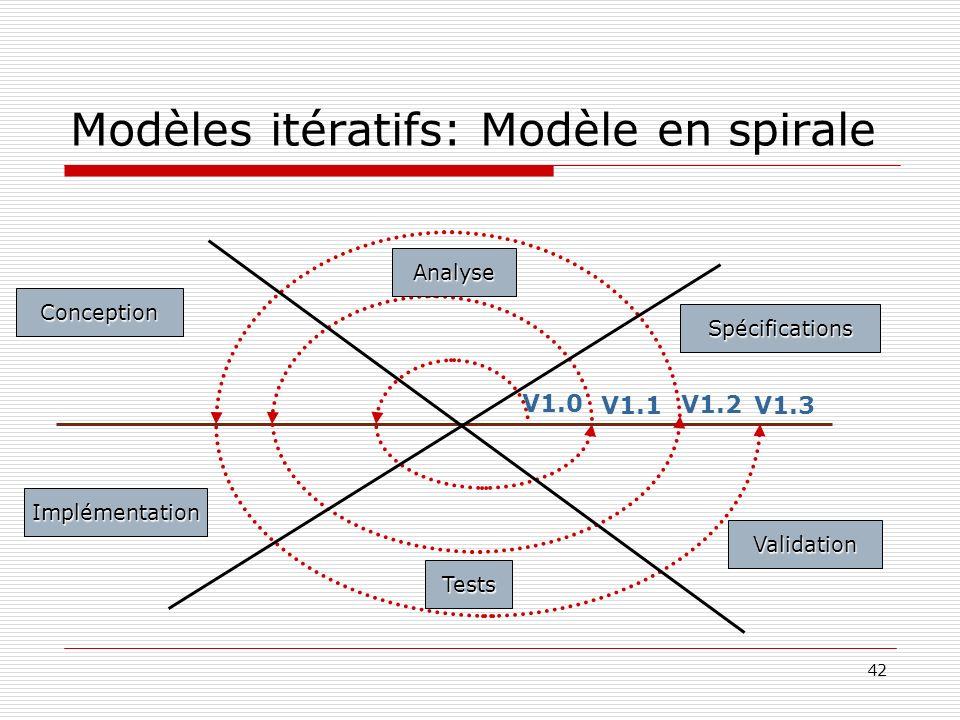 Modèles itératifs: Modèle en spirale