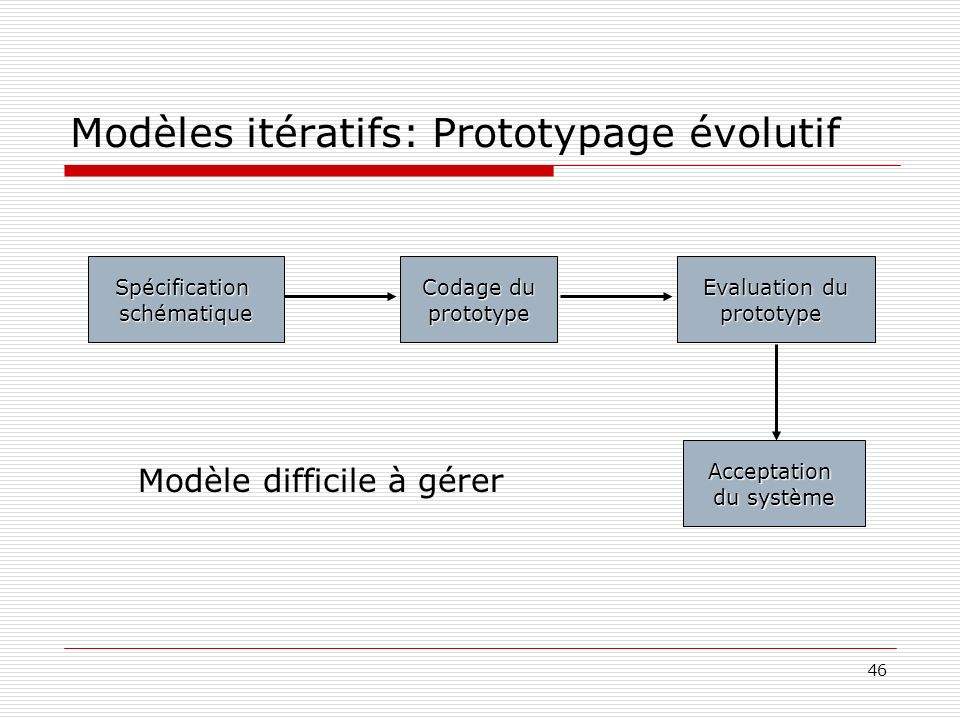 Modèles itératifs: Prototypage évolutif