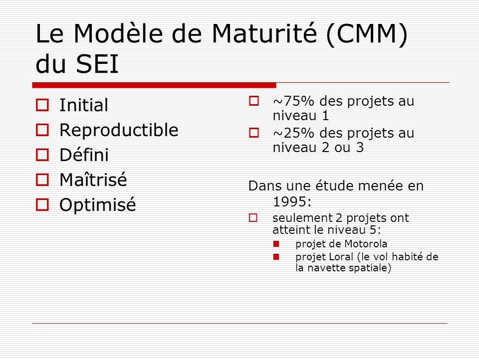 Le Modèle de Maturité (CMM) du SEI