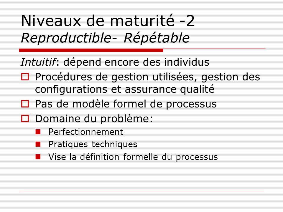 Niveaux de maturité -2 Reproductible- Répétable