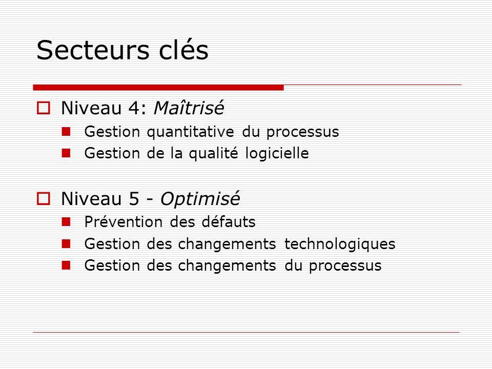 Secteurs clés Niveau 4: Maîtrisé Niveau 5 - Optimisé