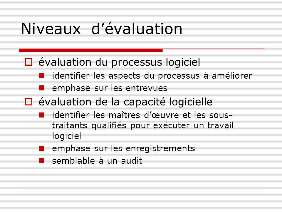 Niveaux d'évaluation évaluation du processus logiciel