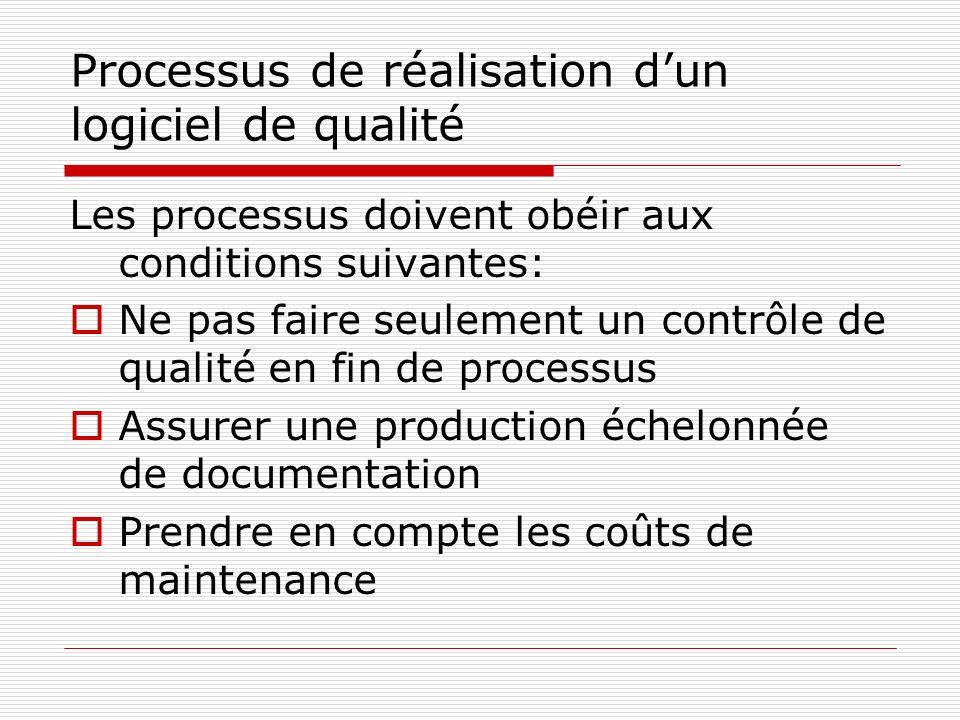 Processus de réalisation d'un logiciel de qualité