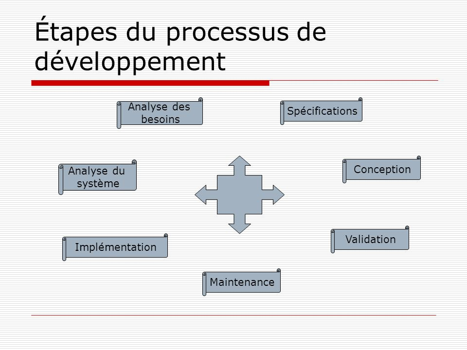 Étapes du processus de développement