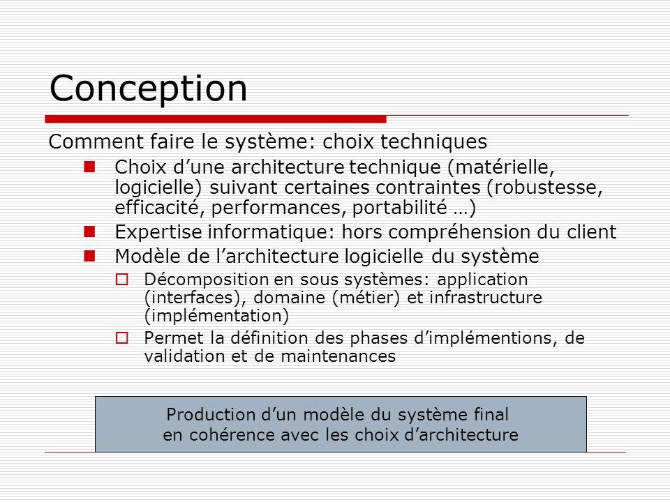 Conception Comment faire le système: choix techniques