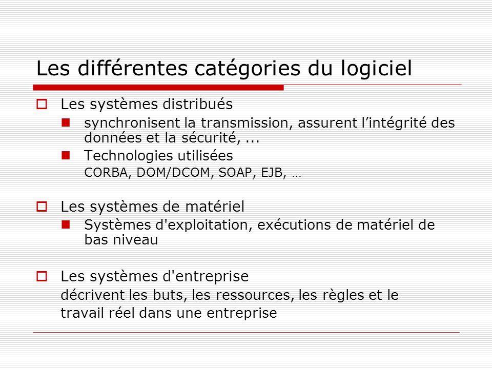 Les différentes catégories du logiciel