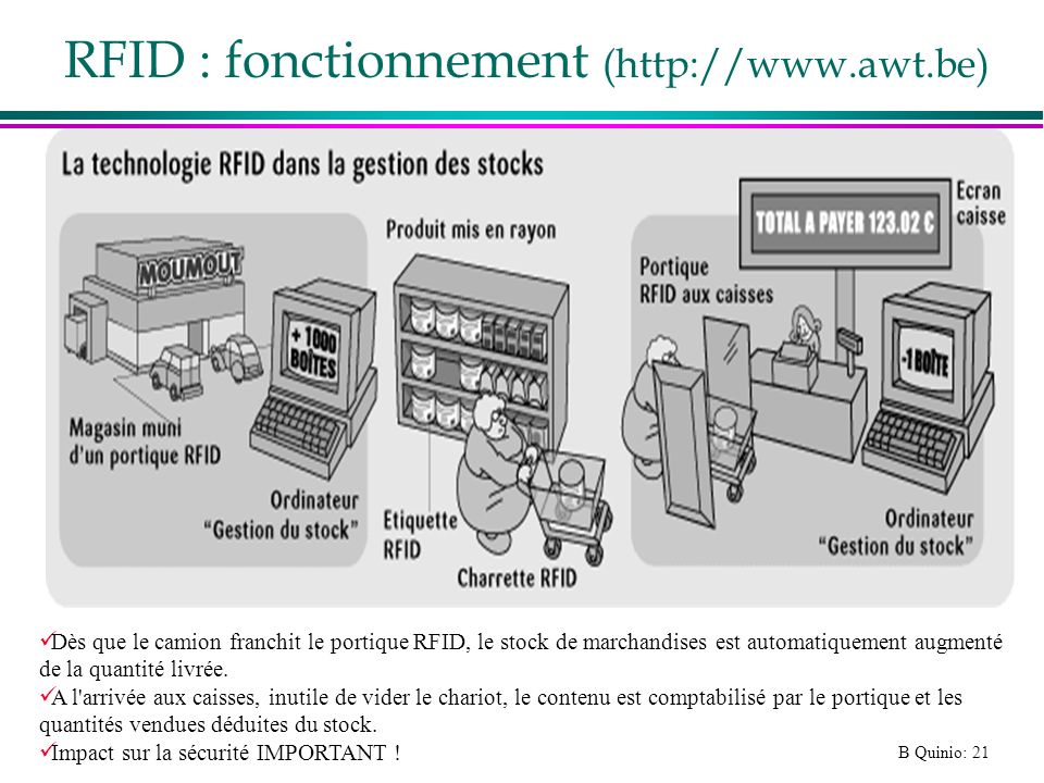 RFID : fonctionnement (http://www.awt.be)