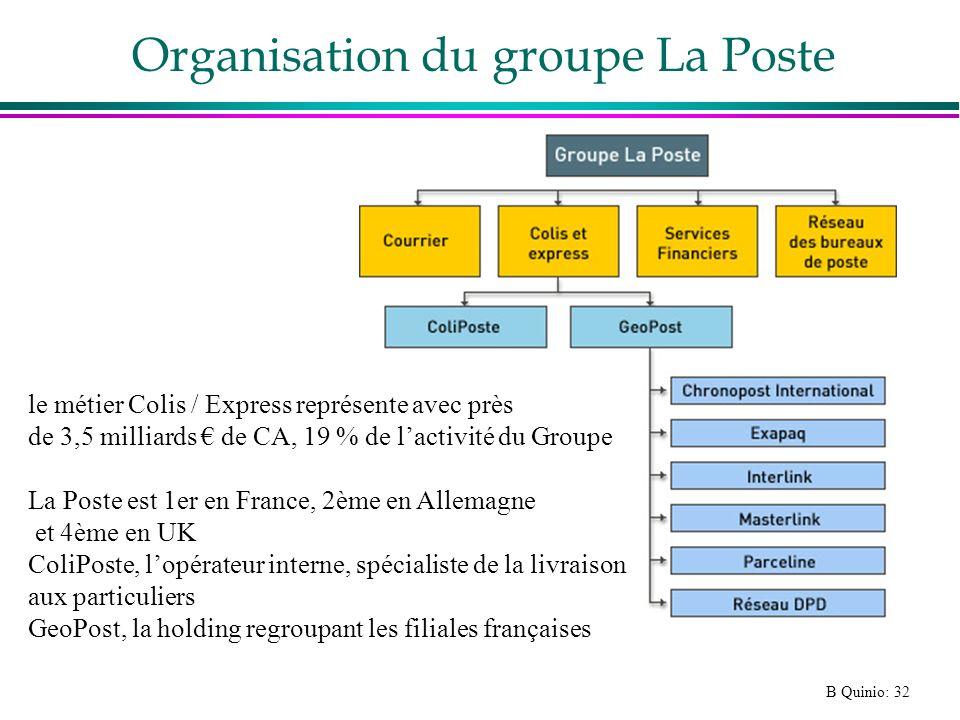 Organisation du groupe La Poste