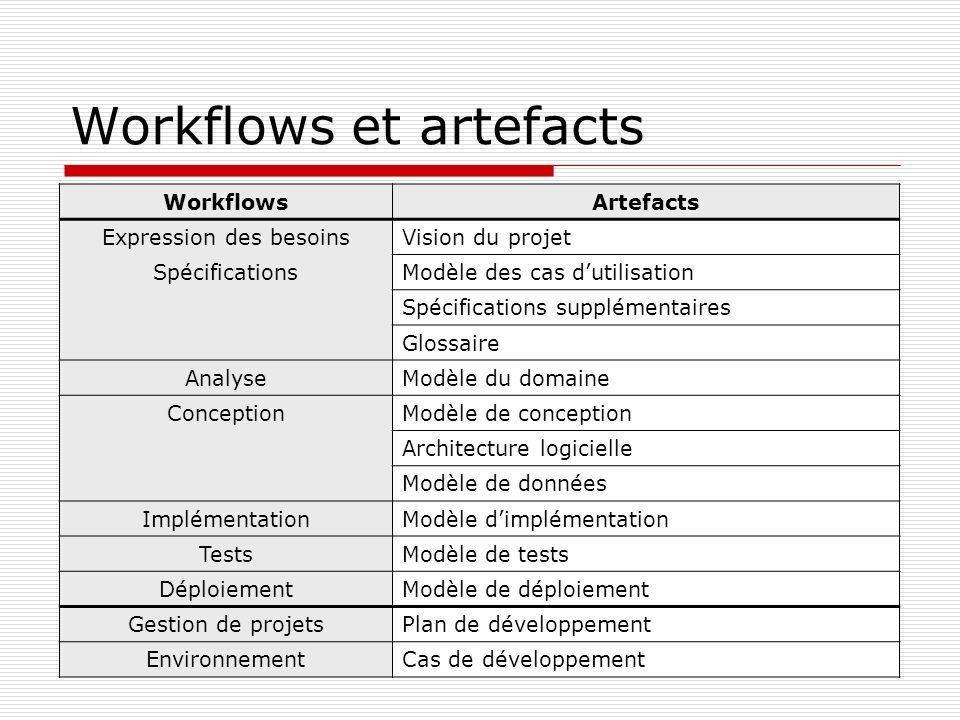 Workflows et artefacts