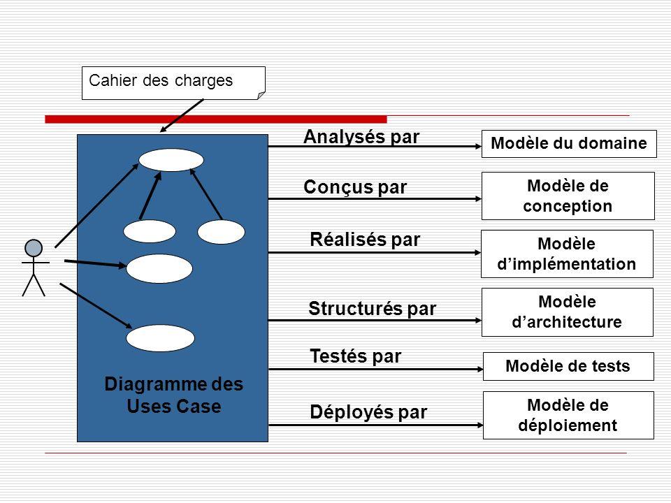Modèle d'implémentation Modèle d'architecture Diagramme des Uses Case